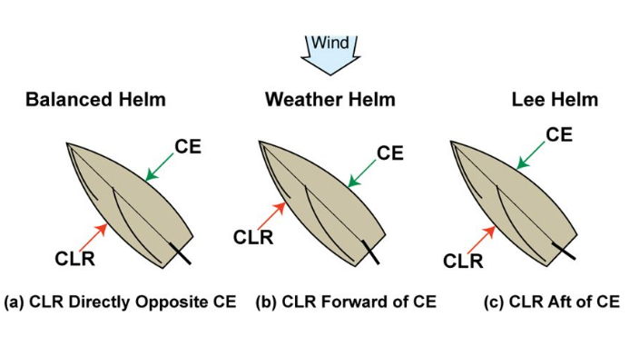 (CLR) Centre of Lateral resistance (CE) centre of effort